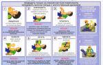 Искусственное дыхание и непрямой массаж сердца: показания, правила и техника проведения