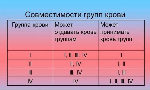 Характер по группе крови: особенности каждой из них, ее влияние на судьбы людей