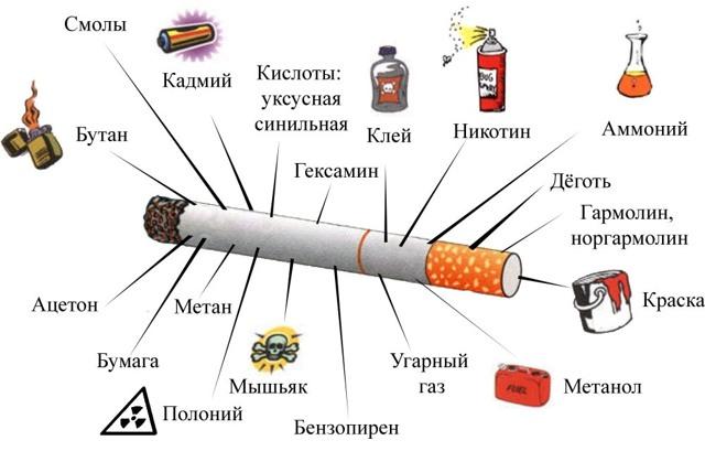 Влияет ли курение на гемоглобин: какой гемоглобин у курильщика, диагностика
