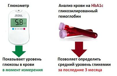 Гликированный гемоглобин: норма у женщин по возрасту (таблица), при беременности и диабете