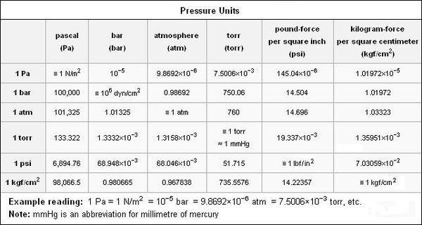В чём измеряется давление: описание, принцип определения, обозначение величины в физике