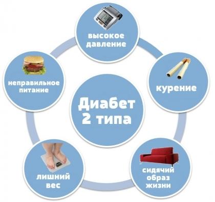 Лавровый лист при сахарном диабете 2 типа: как принимать, отзывы