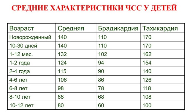 ЧДД у детей: норма по возрастам, таблица