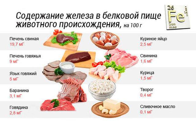 Продукты, богатые железом: таблица его содержания в мясной и молочной пище, овощах и фруктах