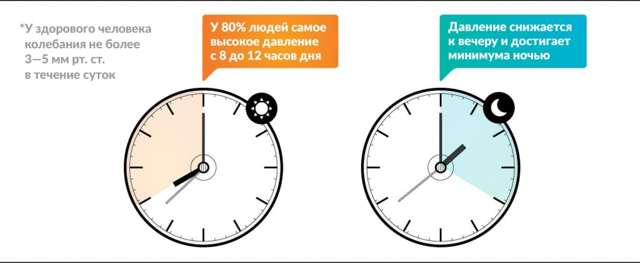 Высокое давление по утрам после сна: причины, лечение