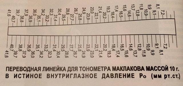 Внутриглазное давление: норма у взрослых, таблица по возрасту