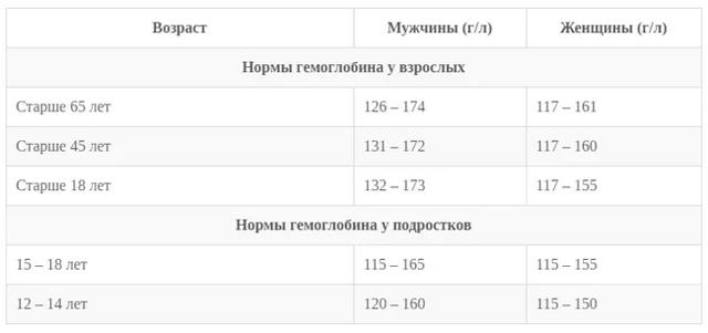Норма гемоглобина: показатели общего анализа крови у мужчин и женщин