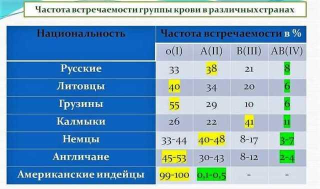 Самая распространенная группа крови: какая самая частая, таблица групп крови по редкости