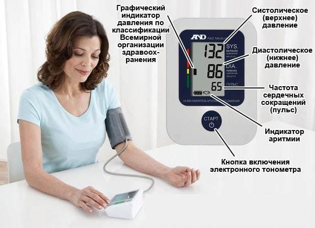 Как правильно мерить давление тонометром: инструкция, частые ошибки, как пользоваться прибором