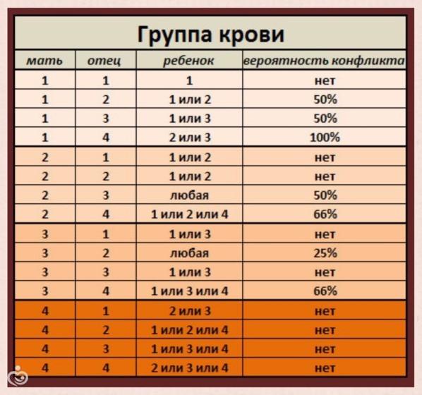 4 отрицательная группа крови: характеристика, совместимости, особенности