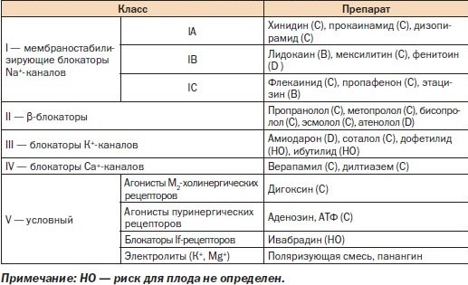 Антиаритмические средства: показания к применению, классы и механизм действия