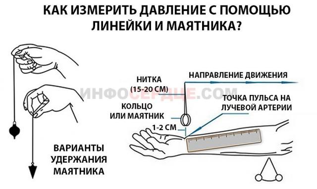 Как измерить давление без тонометра: способы определения