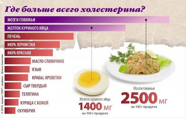 Диета при повышенном холестерине в крови, что можно есть