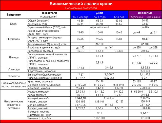 Общий анализ крови при онкологии на ракналичии онко