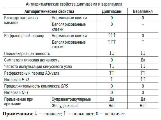 Блокаторы медленных кальциевых каналов: показание к применению БМКК, противопоказания и побочные эффекты