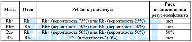 Резус-фактор: положительный и отрицательный rezus крови, что значит резус-конфликт