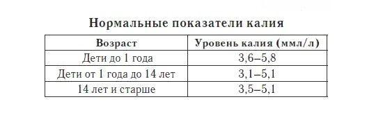 Норма калия в крови у женщин и мужчин: таблица по возрасту