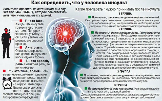 Инсульт: симптомы, первые признаки у женщин и мужчин, лечение, последствия