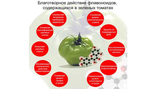 Зеленые помидоры от варикоза, отзывы