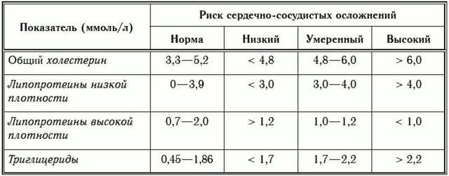 Бета липопротеиды: что это такое, норма, почему показатели повышены, чем опасно