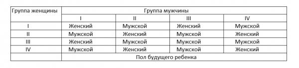 Как рассчитать пол ребенка по группе крови родителей: преимущества и недостатки, таблица, инструкция по расчету, достоверность