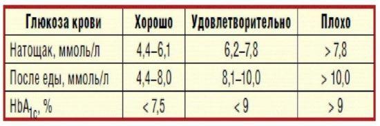 Норма глюкозы в крови у взрослого человека: когда проводится исследование, как осуществляется забор крови