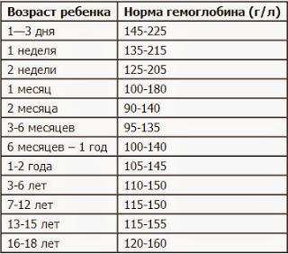 Повышает ли клубника гемоглобин или нет: свойства клубники, как правильно употреблять