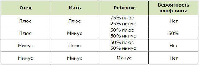 Совместимость групп крови: описание, конфликт резус-факторов, влияние несовместимости на зачатие ребёнка