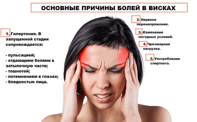 Ежедневная и постоянная боль в висках и лобной части головы, причины