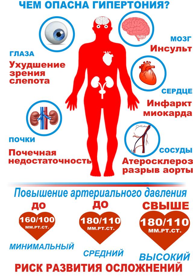 ВСД по гипертоническому типу: симптомы, лечение, препараты