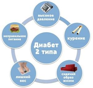Нарушение толерантности к глюкозе: что это такое, симптомы, причины, диагностика, лечение, профилактика