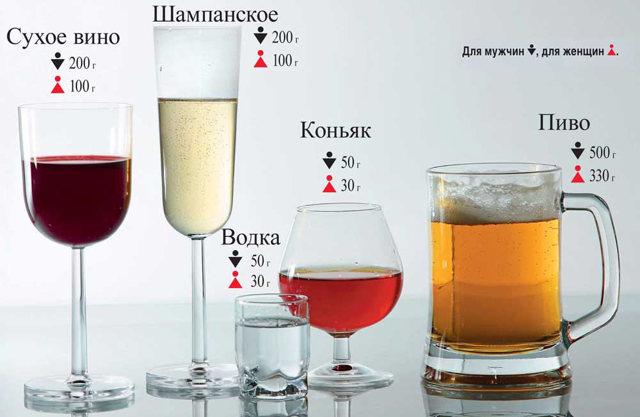 Сколько держится алкоголь в крови: реакция на этанол, таблица времени содержания спиртного в организме
