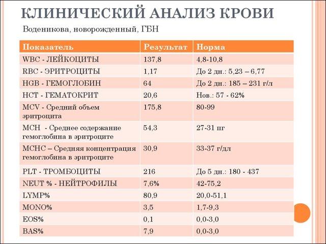 Анализ крови на стерильность: назначение процедуры