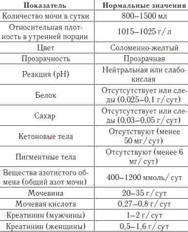 Какие сдавать анализы перед лапароскопией: расшифровка