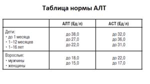 Норма АЛТ и АСТ в крови у мужчин: таблица, причины отклонений, как нормализировать