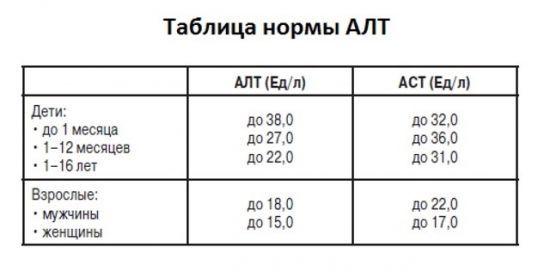 Показатели нормы АлАт: подготовка и проведение анализа, причины повышенного и пониженного уровня АЛТ