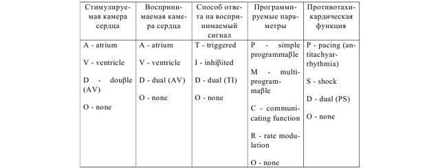 Кардиостимулятор: разновидности и принцип работы, показания и осложнения, установка и стоимость операции