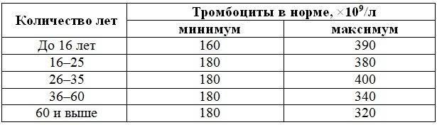 Норма тромбоцитов у мужчин по возрасту: таблица, уровень, сколько должно быть