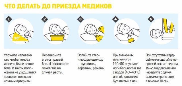 Причины изменения температуры тела у больных после инсульта