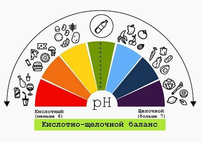 Что показывает ph крови и как его определяют