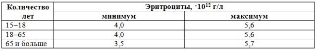 Эритроциты: норма у мужчин по возрасту, таблица, в крови, как снизить
