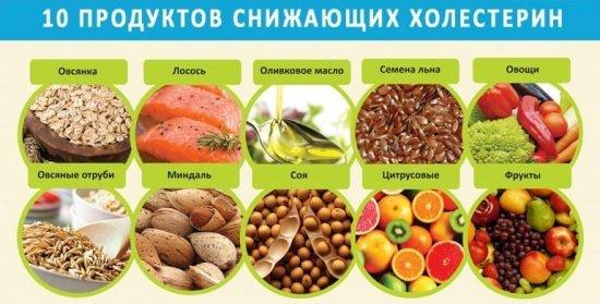 Диета при повышенном холестерине: принципы, разрешённые и запрещённые продукты, примерное меню