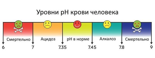ph крови: что это такое, норма в анализе, как определить кислотность, расшифровка анализа