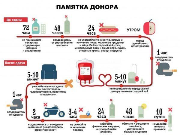 Сколько платят за донорство крови в 2019 году: в Москве, в первый раз, в России