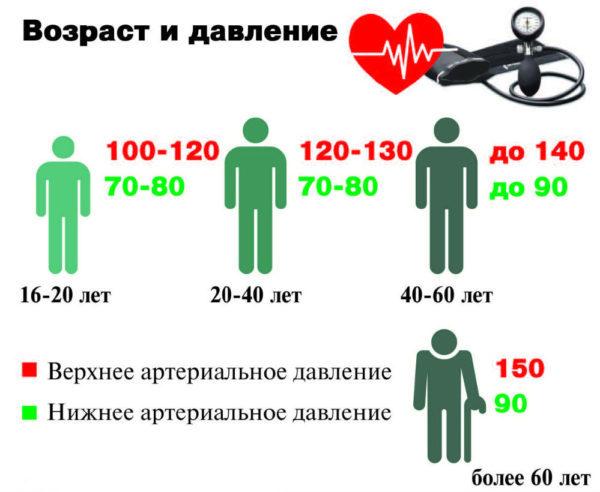 Давление 140 на 100: что это значит и что делать, и нужно ли принимать лекарства
