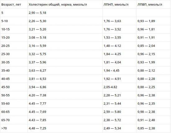 Норма сахара в крови у женщин: таблица по возрасту, норма, признаки отклонений