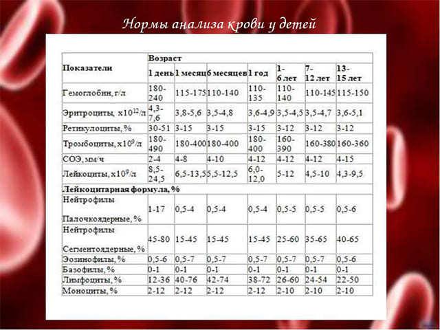 Общий анализ крови ребенка: расшифровка результатов, норма, норма, таблица, причины отклонений