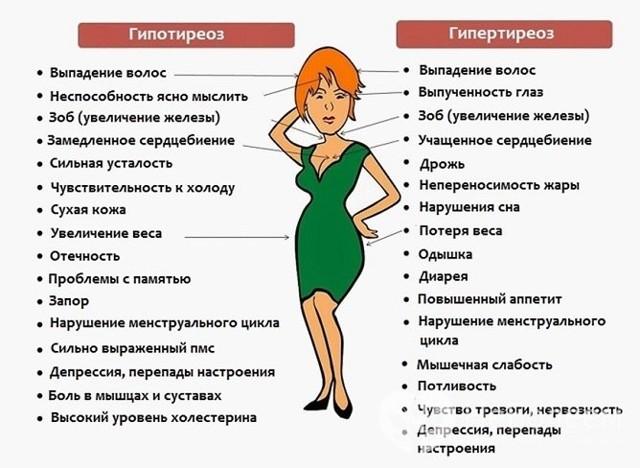 Т4 свободный: норма у женщин, таблица по возрасту, расшифровка анализа