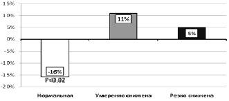 Циркадный индекс: что это такое, норма в процентах, снижен что это значит, повышен чем это опасно
