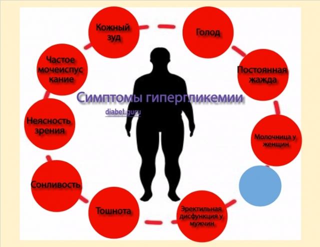 Норма сахара в крови: показатели анализов, уровень глюкозы при диабете, признаки гипогликемии и гипергликемии